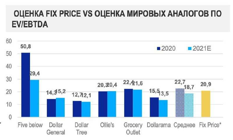 Fix Price - большой разбор компании перед IPO