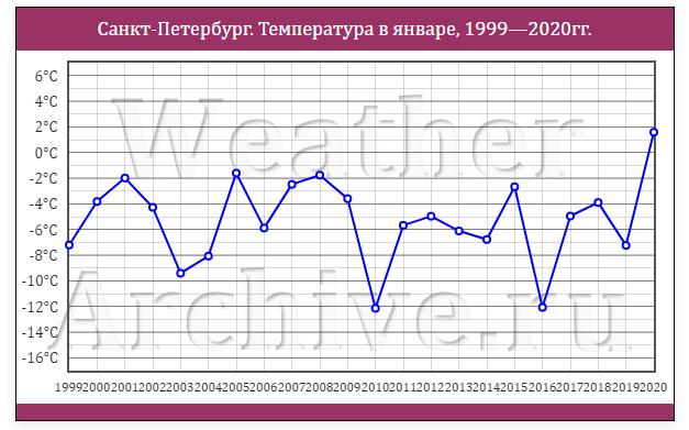 Ленэнерго. Обзор операционных показателей за январь 2020 года