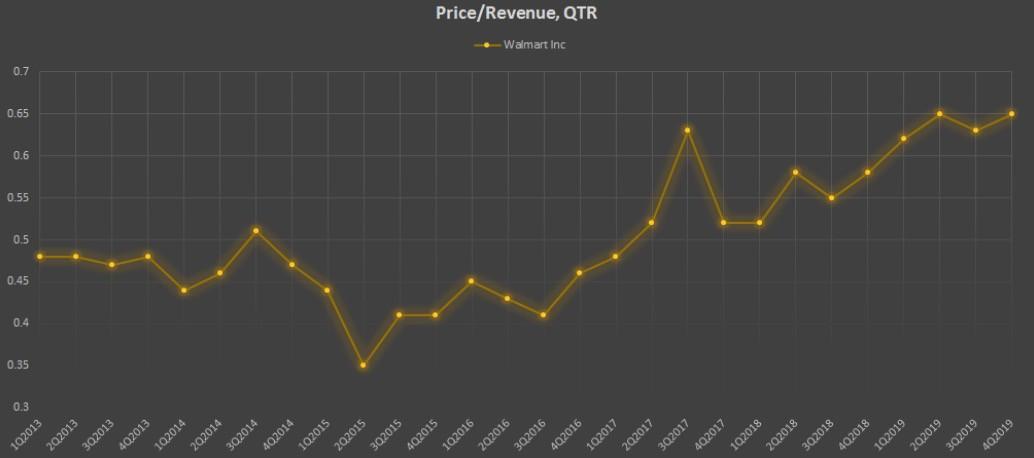 Показатель Price/Revenue, QTR компании Walmart Inc