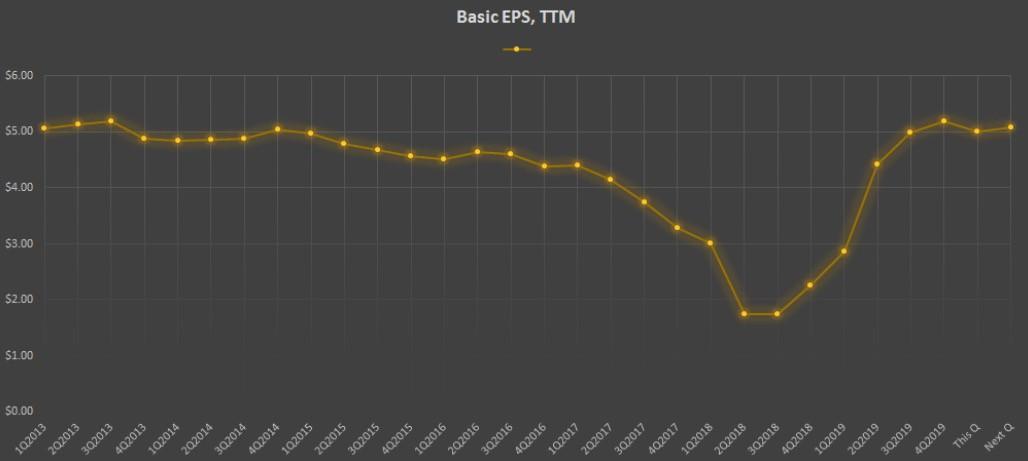 Показатель Basic EPS, TTM компании Walmart Inc