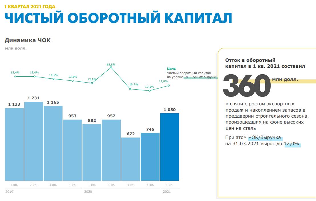 ММК. Обзор финансовых показателей за 1-й квартал 2021 года