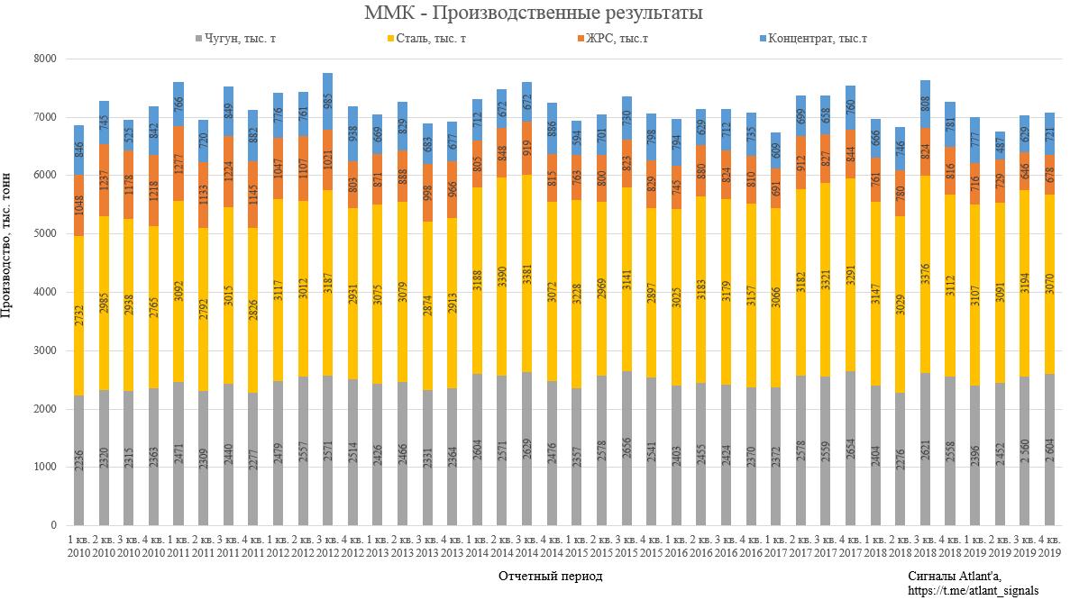 ММК. Обзор операционных показателей за 4-ый квартал 2019 года. Прогноз финансовых показателей и дивидендов