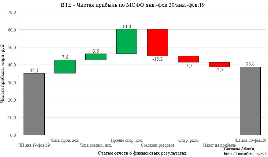 ВТБ. Обзор финансовых показателей по МСФО за январь-февраль 2020 года