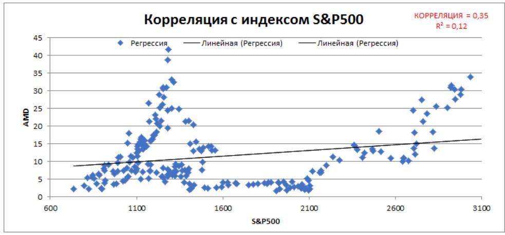 Статистическая оценка линейной зависимости между индексом S&P500 и котировками компании Advanced Micro Devices Inc.