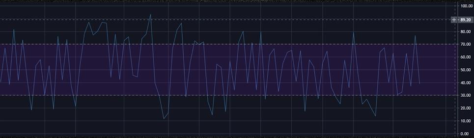 Как выглядит RSI в трейдинге