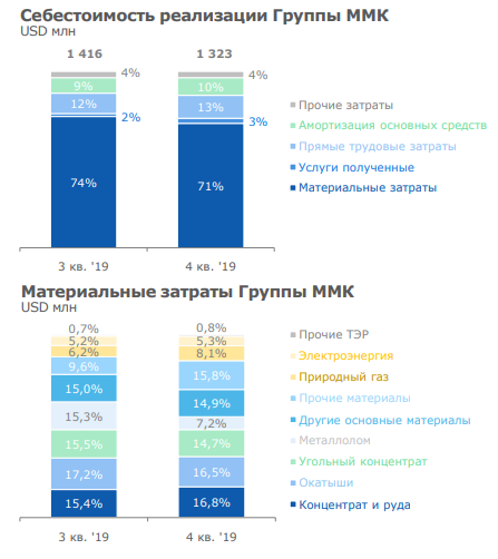 ММК. Обзор финансовых показателей за 4-ый квартал 2019 года