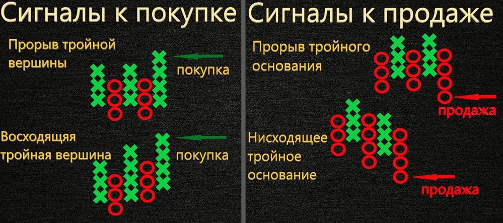 Варианты сигналов на открытие позиции график крестики-нолики