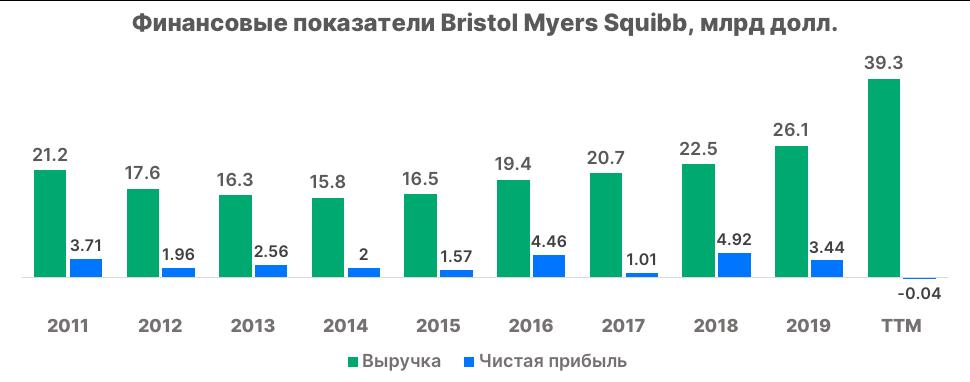 Обзор Bristol Myers Squibb