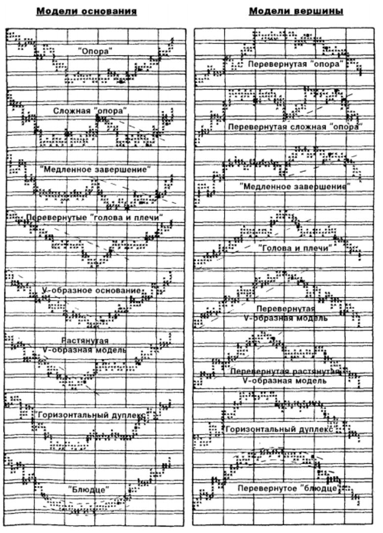 Фигуры технического анализа на пункто-цифровом графике.