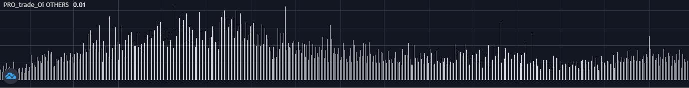 Интерактивный график индикатора открытый интерес