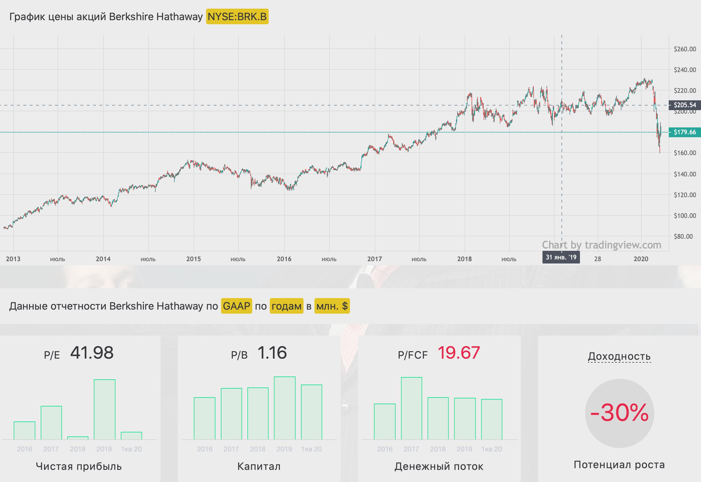Экспресс разбор акций США №3