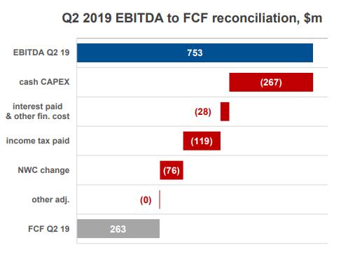 Северсталь. Обзор финансовых показателей за 2-ой квартал 2019 года