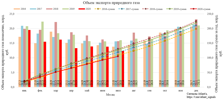 Газпром. Экспорт природного газа из России в июле 2020 года