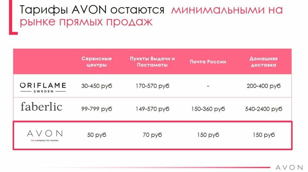 Доставка в эйвон платная косметика релуи купить в интернет магазине