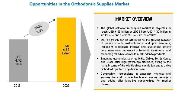 Research Report on Orthodontic Supplies Market Global strategic overview