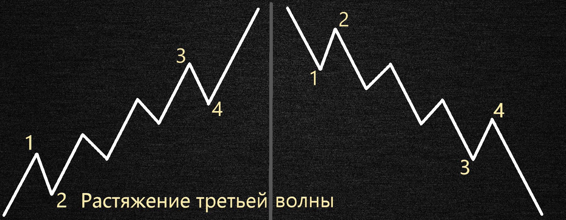 Как растягивается третья волна волновой теории Элиота