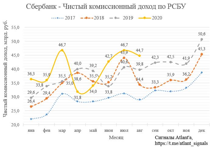 Сбербанк. Обзор финансовых показателей по РСБУ за август 2020 года