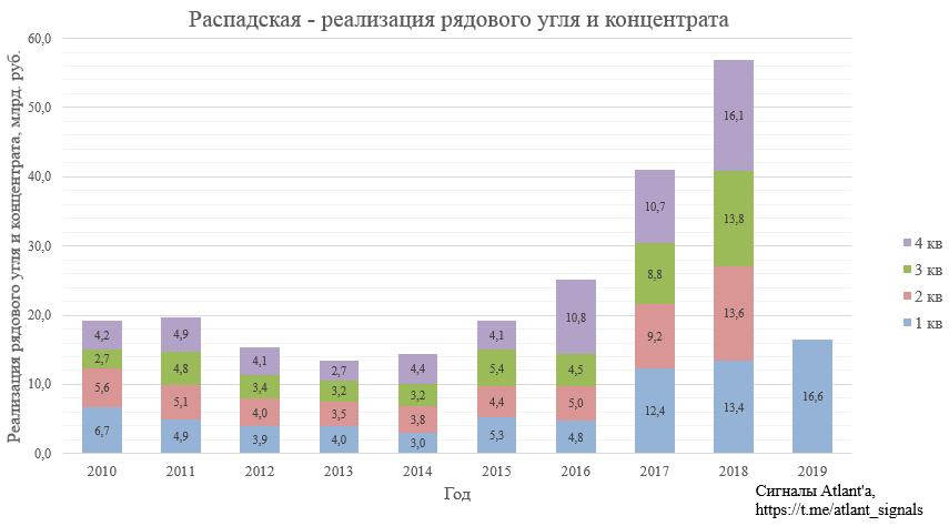 Распадская. Обзор операционных показателей за 1-ый квартал 2019 года и последних новостей о компании