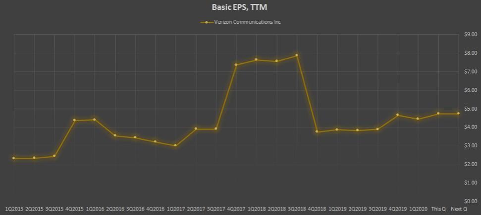 Показатель Basic EPS, TTM компании Verizon Communications Inc