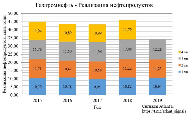 Газпром нефть. Обзор финансовых показателей МСФО за 3-ий квартал 2019 года. Прогноз дивидендов Газпром нефти и Газпрома