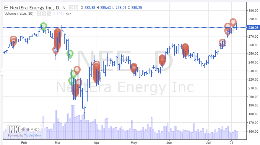 NextEra Energy, Inc.- Обзор компании $NEE