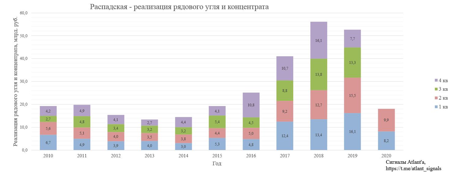 Распадская. Обзор операционных показателей за 2-ой квартал 2020 года. Прогноз финансовых показателей за 1-ое полугодие