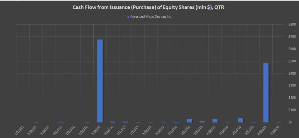 Показатель Cash Flow Issuance (Purchase) of Equity Shares (mln $), QTR компании AMD