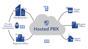 Hosted PBX Market Strategic Assessment Of Evolving Technology, Growth Analysis, Scope And Forecast To 2027 aacf7679-99a9-47d0-9820-cf101d7bf858