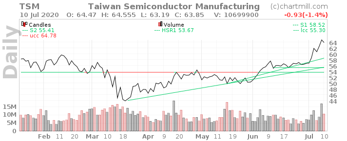 Taiwan Semiconductor Manufacturing Company Limited - $TSM. Обзор.