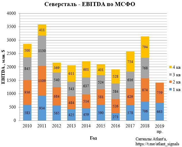 Северсталь. Обзор операционных показателей за 2-ой квартал 2019 года. Прогноз финансовых показателей и дивидендов
