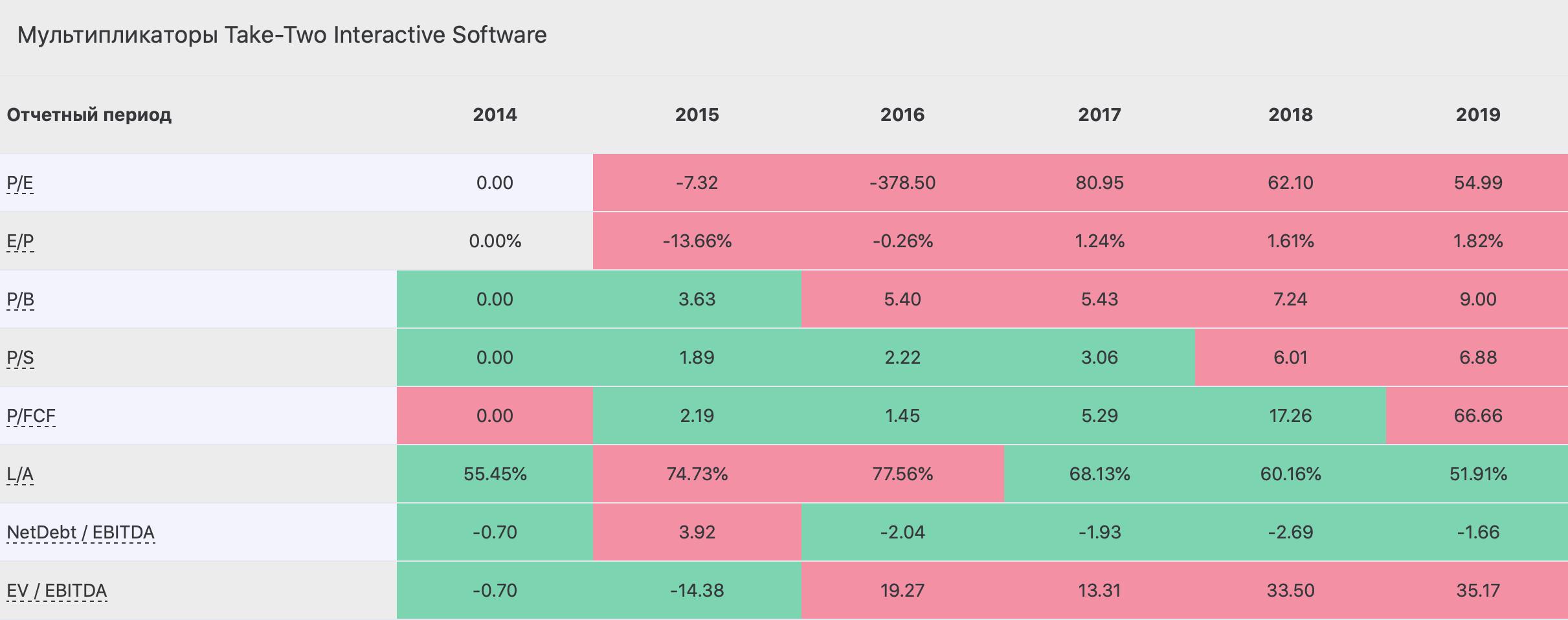 Разбор компаний Adobe Systems и Take-Two Interactive