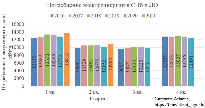 Ленэнерго. Обзор операционных показателей за июнь 2021 года. Прогноз финансовых показателей за 2-й квартал 2021 года