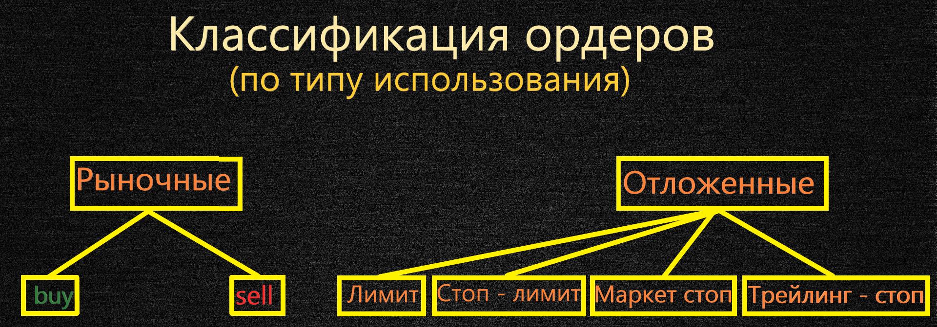 Изображение основных видов биржевых ордеров