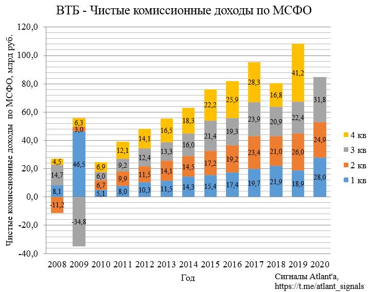 ВТБ. Обзор финансовых показателей по МСФО за 3-й квартал 2020 года