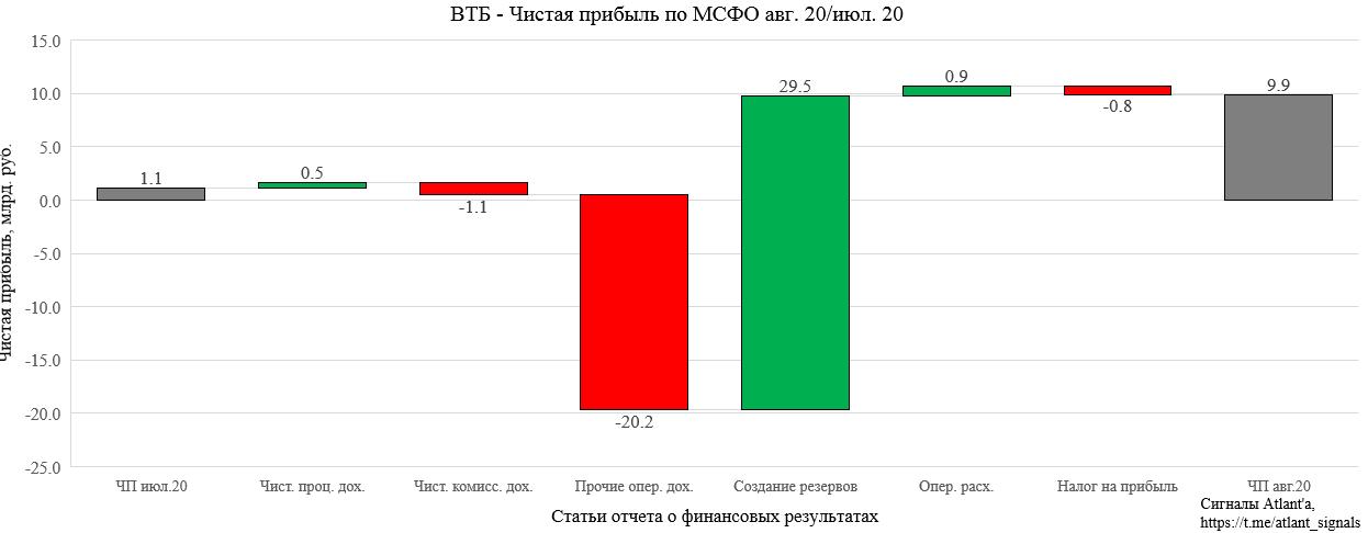 ВТБ. Обзор финансовых показателей по МСФО за август 2020 года