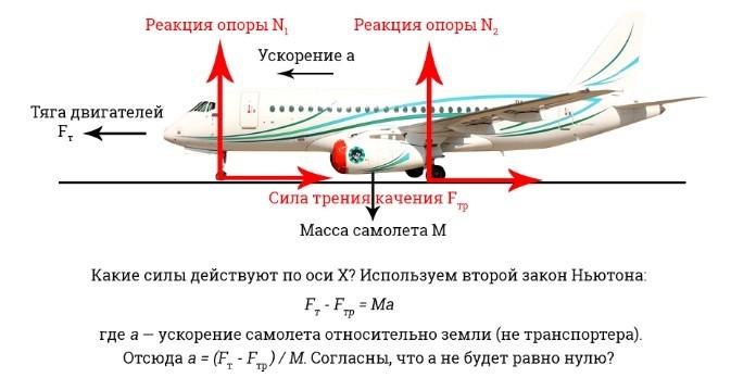 взлетит самолет транспортера