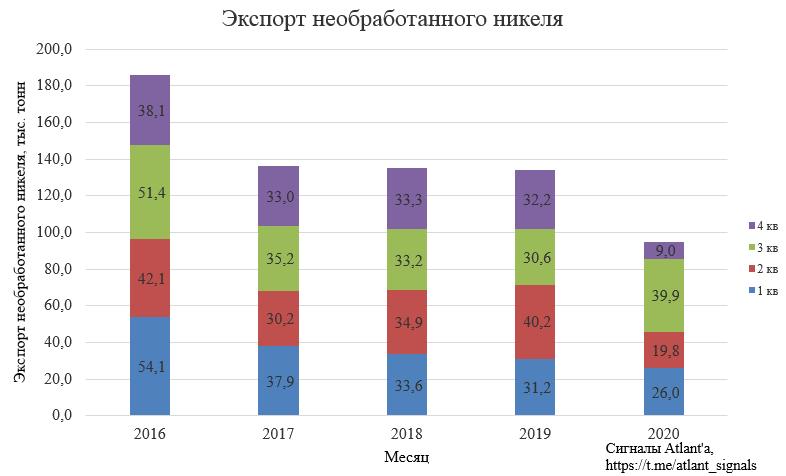 Норильский никель. Прогноз по выручке и дивидендам до 2022 года. Влияние повышения капитальных затрат на уровень долга и дивиденды в будущем. Баланс рынка металлов Норникеля