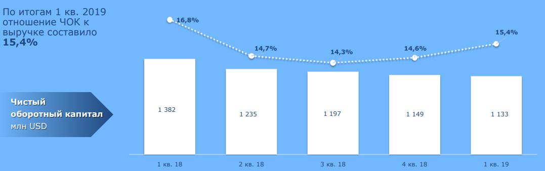 ММК. Обзор финансовых показателей за 1-ый квартал 2019 года