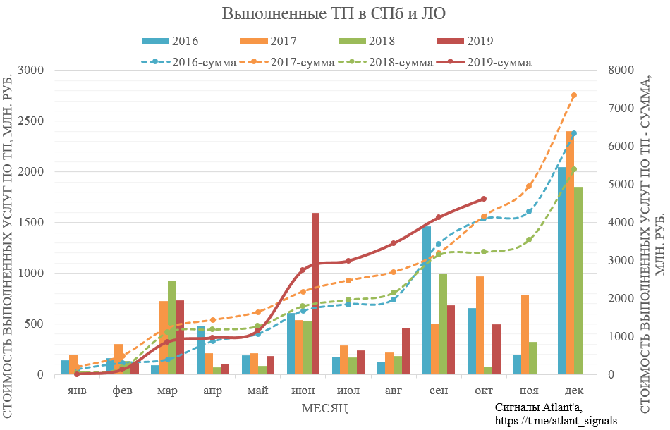 Ленэнерго. Обзор операционных показателей за октябрь 2019 года