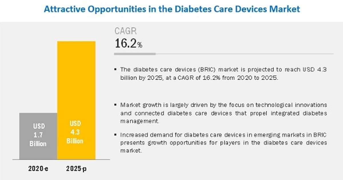 Diabetes Care Devices Market - Future Growth, Comprehensive Analysis & Key Players