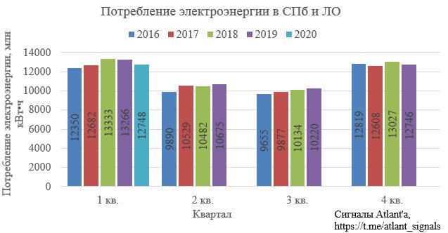Ленэнерго. Обзор операционных показателей за март 2020 года. Прогноз финансовых показателей за 1-й квартал