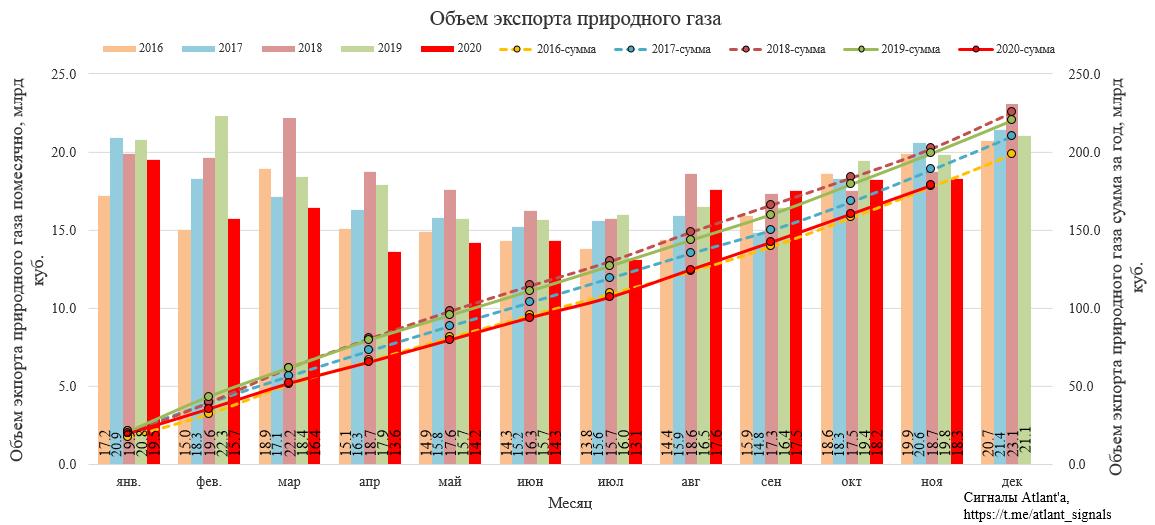 Газпром. Экспорт природного газа из России в ноябре 2020 года