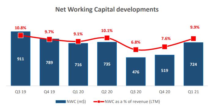 Северсталь. Обзор финансовых и операционных показателей за 1-й квартал 2021 года