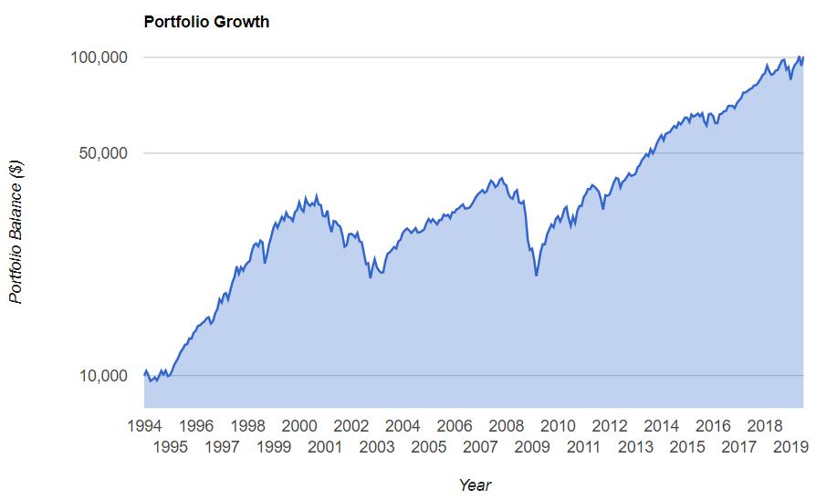 Как увеличить капитал в 10 раз инвестируя в индекс SNP500?