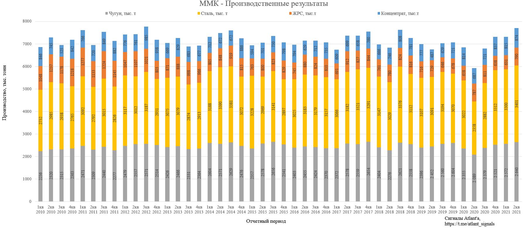 ММК. Обзор операционных показателей за 2-й квартал 2021 года. Прогноз дивидендов и финансовых показателей