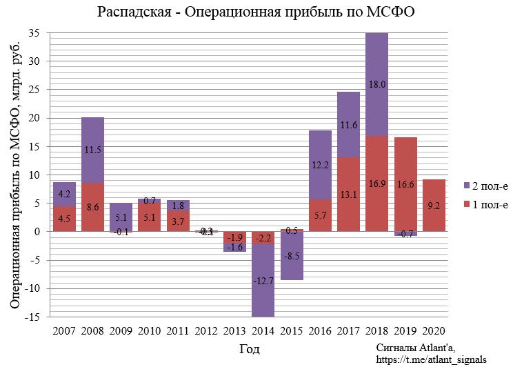 Распадская. Обзор финансовых показателей по МСФО за 1-ое полугодие 2020 года. Дивиденды